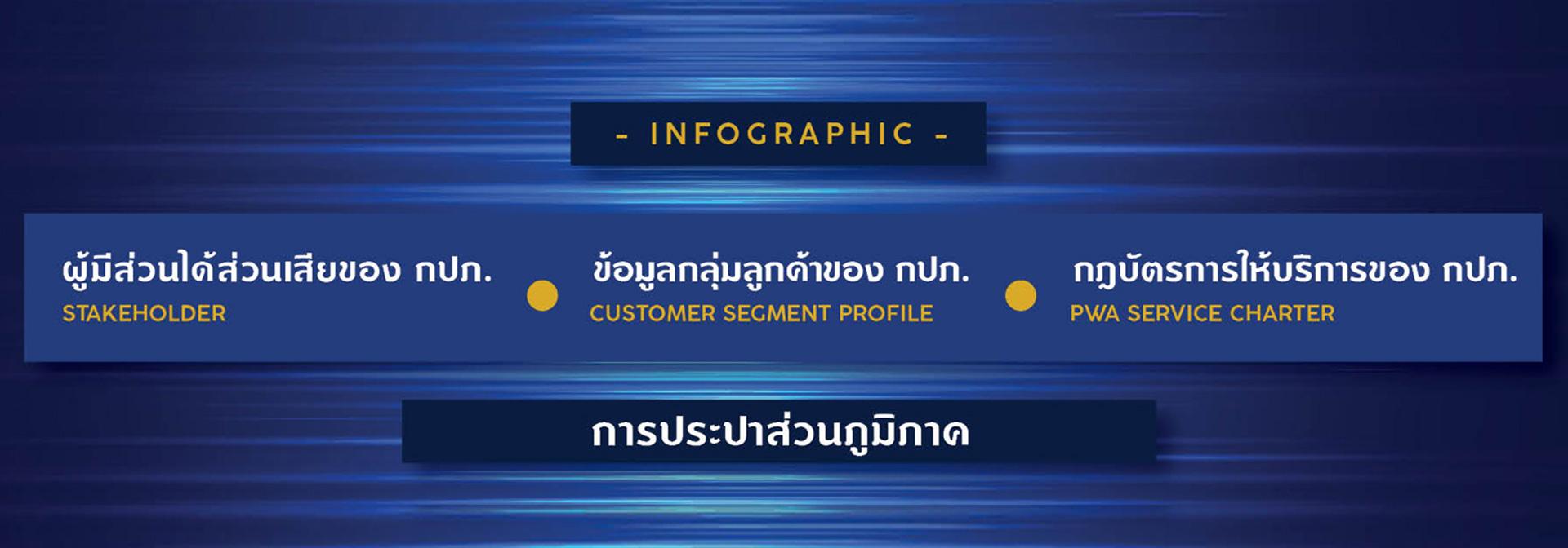 Infographic ผู้มีส่วนได้ส่วนเสียของ กปภ., ข้อมูลกลุ่มลูกค้าของ กปภ., กฎบัตรการให้บริการของ กปภ.
